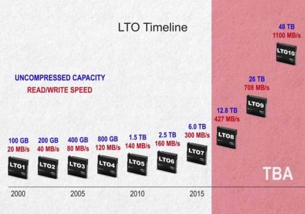 5 Things You Need to Know About LTO 1