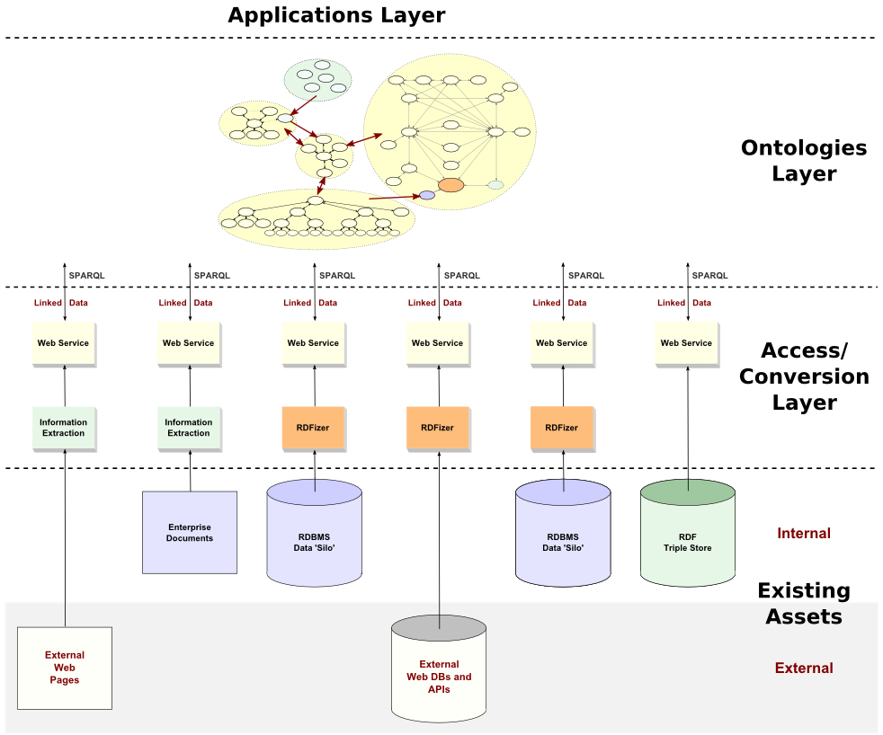Seven Pillars of the Open Semantic Enterprise 3