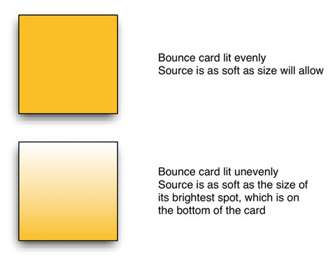 LIGHTING STRATEGIES: Rough Guide to Illuminating a Bounce Card 7