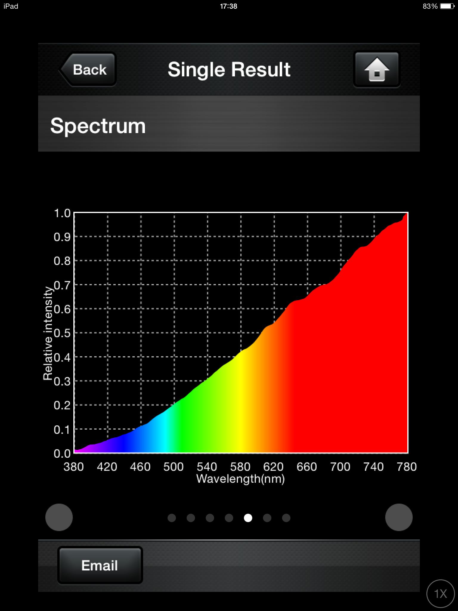 Light bulb + true nd filter
