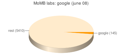 MoMB - The Museum of Modern Betas 8