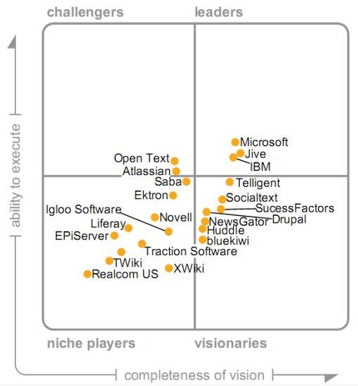 Gartner Magic Quadrant for Internal Social Sotware 2010: Valuable or Not? 3