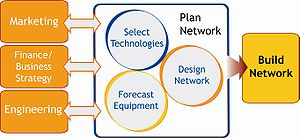 300px-network_resource_planning_diagram-5480578