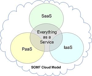 300px-somf_cloud_computing_model-2109191