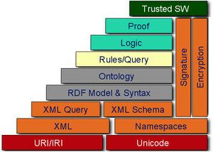 300px-w3c_semantic_web_stack-8638198