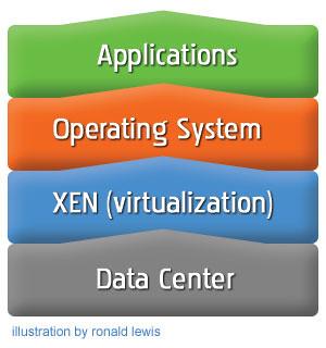 Inter-Cloud Rock, Paper, Scissors: Service Brokers, Semantic Web or APIs? 3