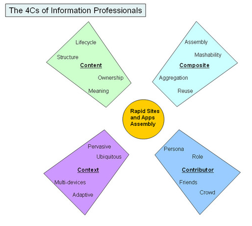 The 4Cs: Content, Composite, Context, and Contributor 3