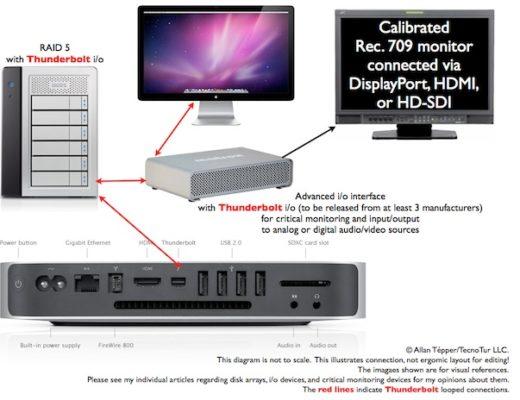 Mac Mini w/Thunderbolt: preferred platform for many new editing systems 6