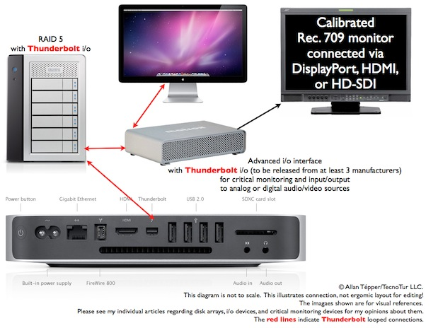 Mac Mini w/Thunderbolt: preferred platform for many new editing systems 1