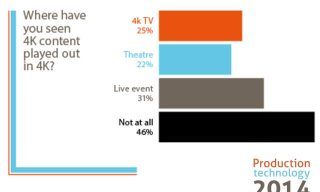 Nearly 50% of Video Professionals in UK Never Saw 4K