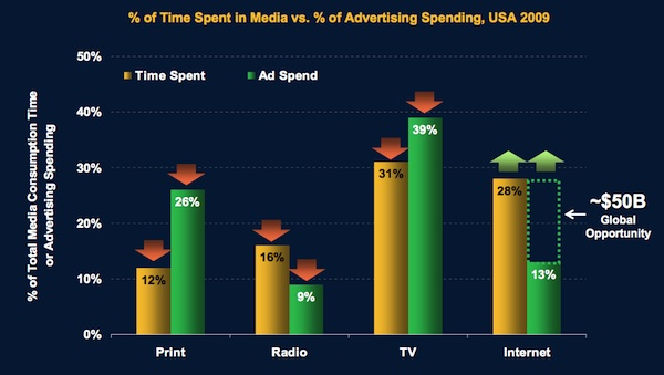 media time vs. media dollars