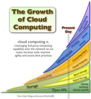 Cloud_computing_growth