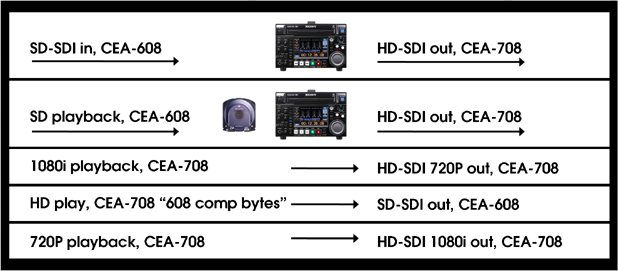 XDCAM® HD decks and Closed Captions 1