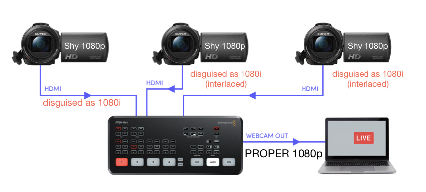 Blackmagic ATEM Mini video mixer with SHY 1080p cameras 8