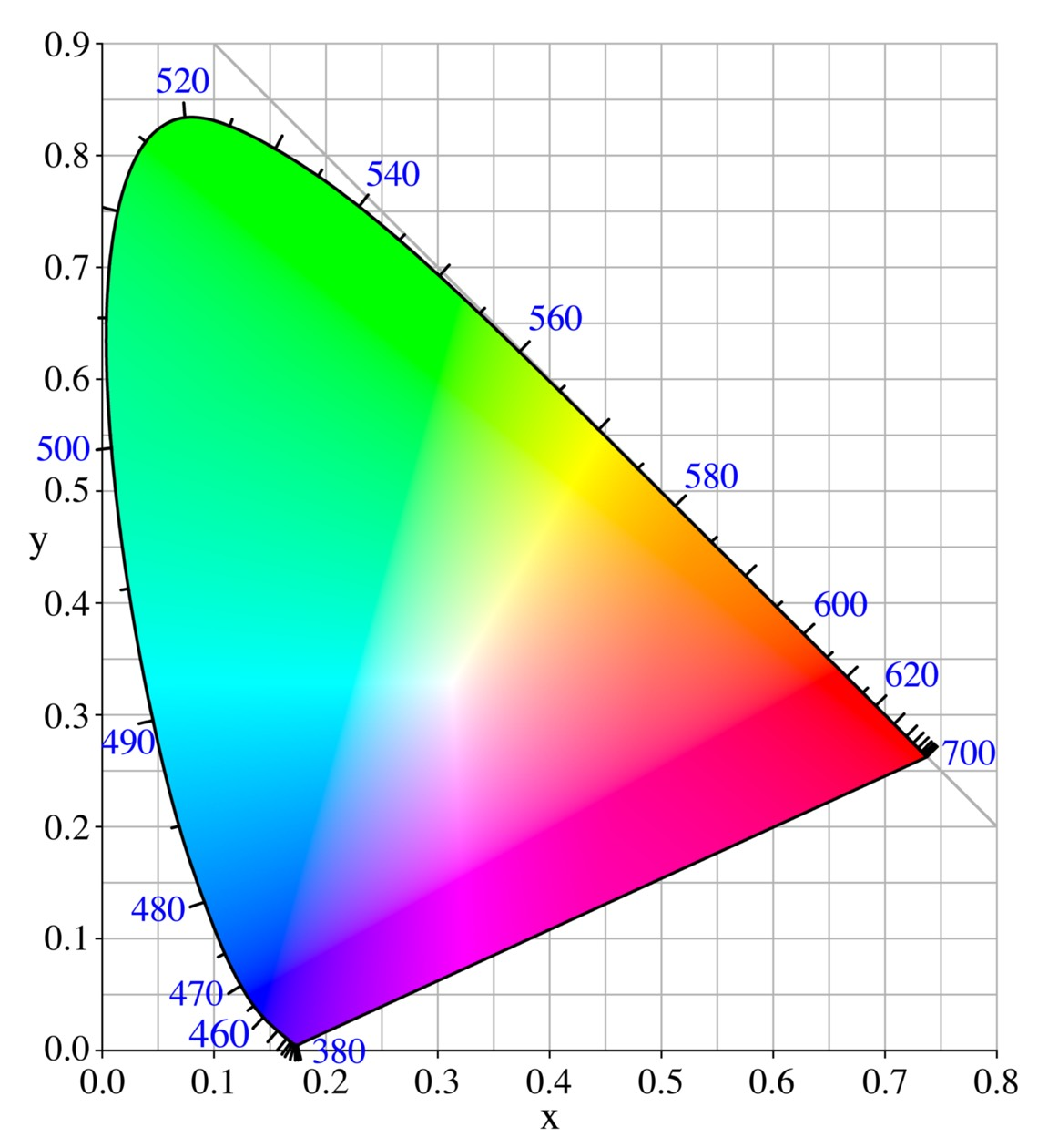 Your camera MAY have a color gamut: further musings on camera color pipelines 2