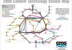 Content Technology Vendor Map