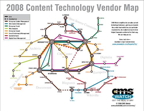 CMS Watch  Vendor Subway Map, 2008