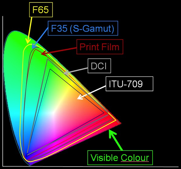 CameraColorcolourspace sony f65 colour space