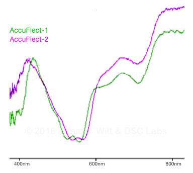SPD of magenta on both charts