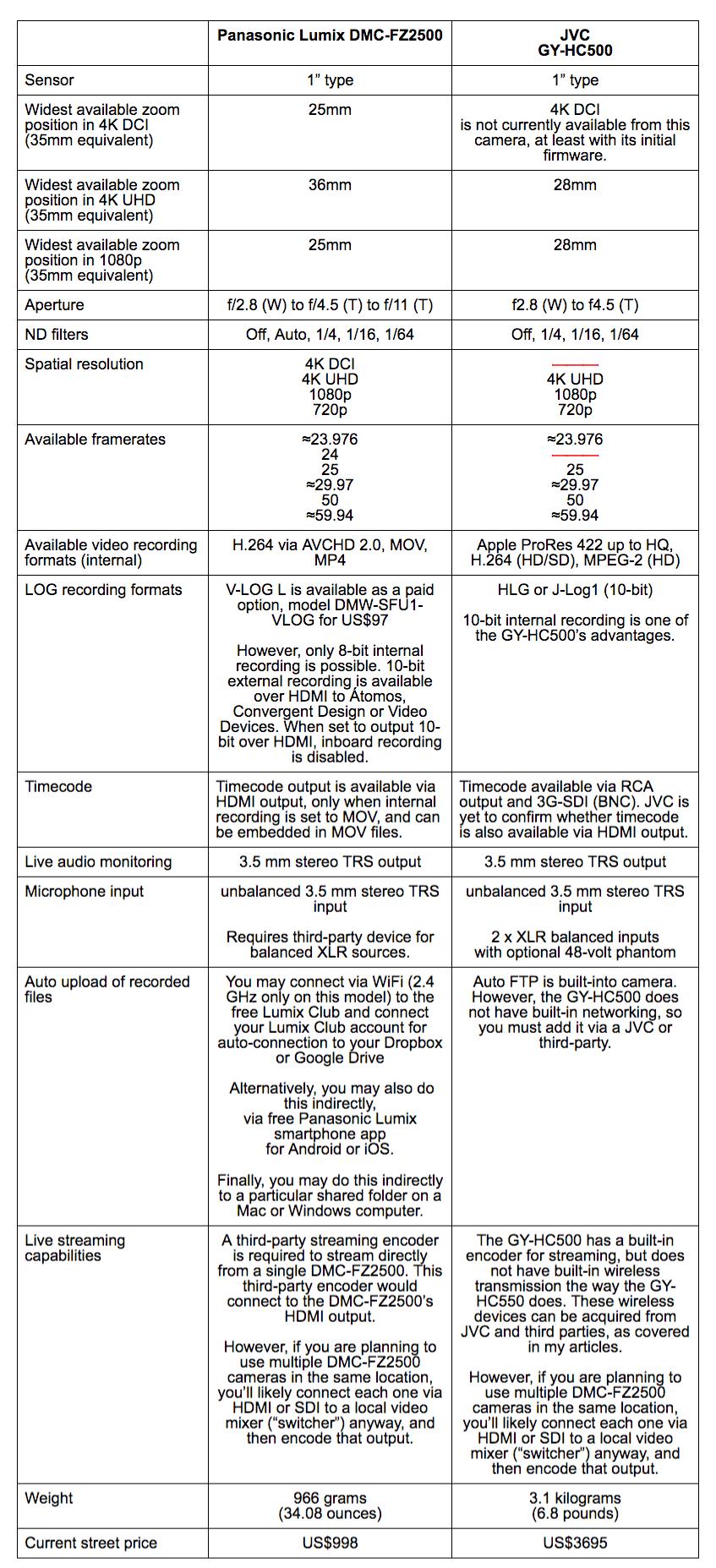 "Compare: Panasonic Lumix DMC-FZ2500 and JVC GY-HC500 1"" type 4K cameras 7"