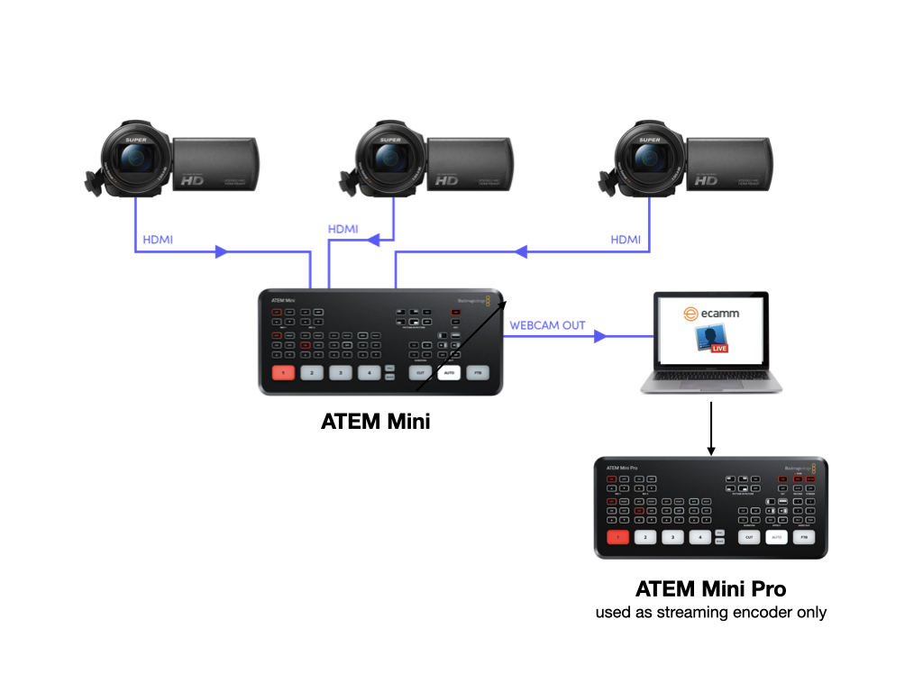 Ecamm Live With Or Without Atem Mini Pro By Allan Tepper Provideo Coalition