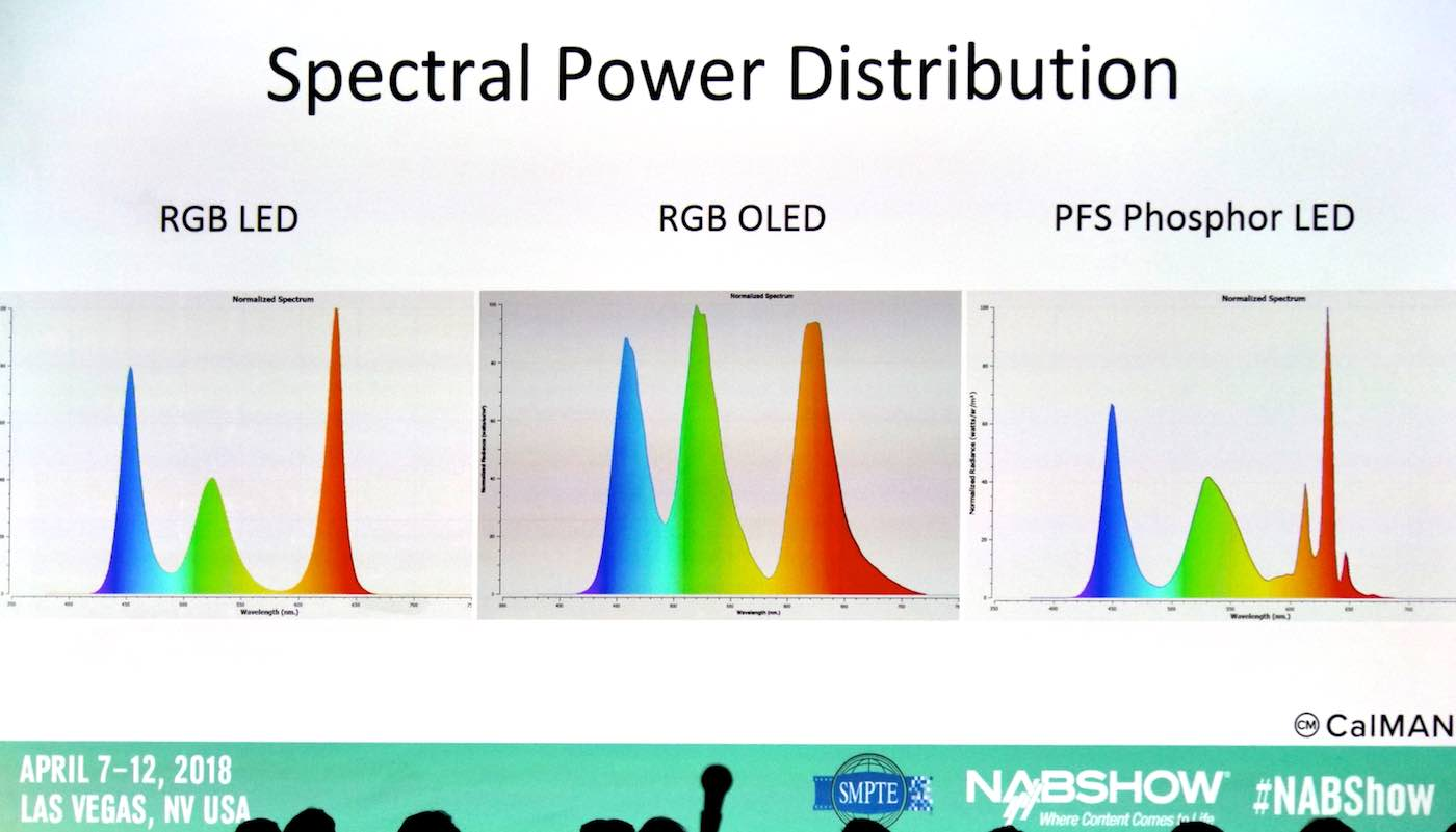 Spectral Poert Distributions of various mastering displays