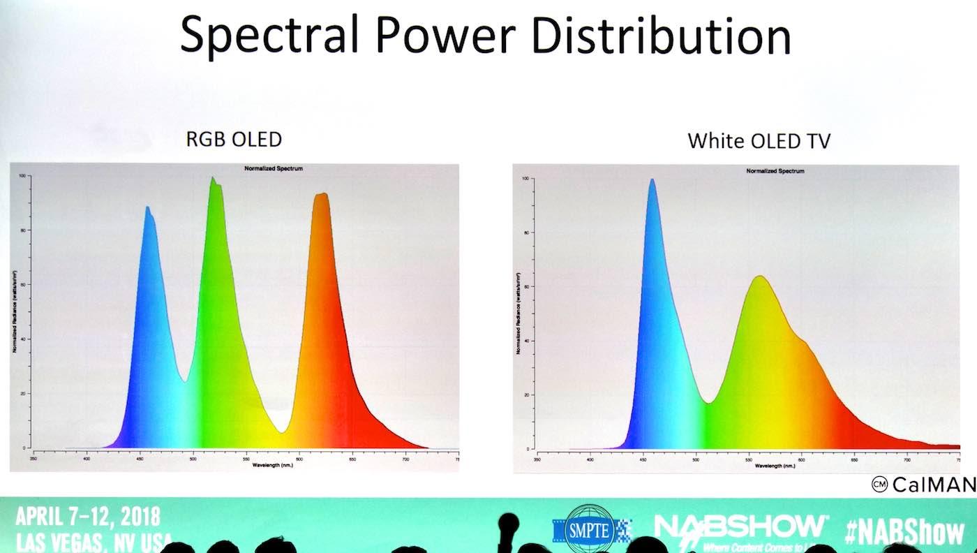 RGB vs. RGBW Spectral Power Distributions