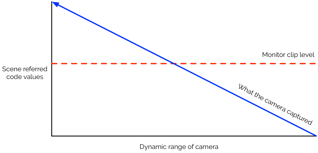 """A Guide to Shooting HDR TV, Day 3: """"Monitor Considerations"""" 5"""