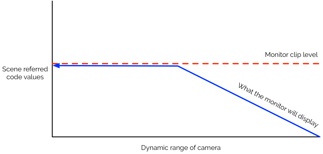 """A Guide to Shooting HDR TV, Day 3: """"Monitor Considerations"""" 6"""