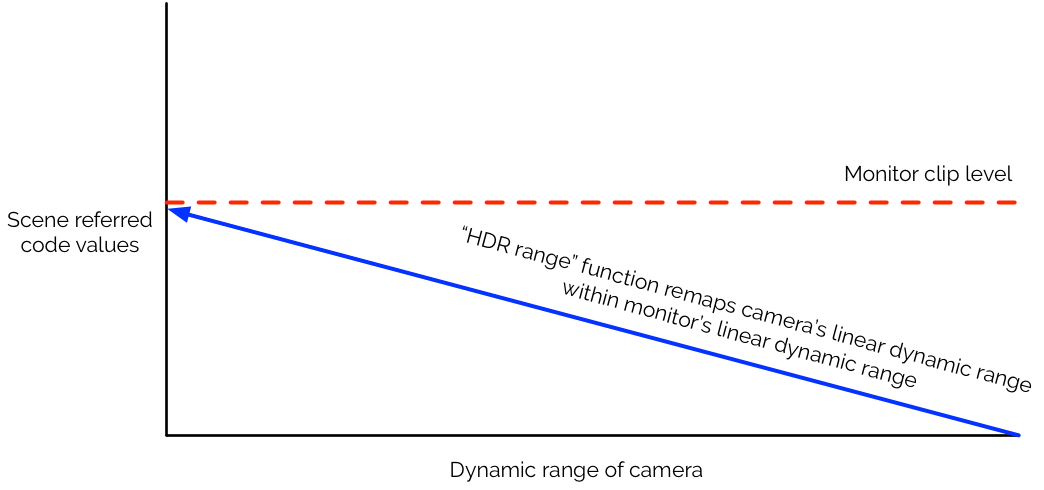 """A Guide to Shooting HDR TV, Day 3: """"Monitor Considerations"""" 7"""