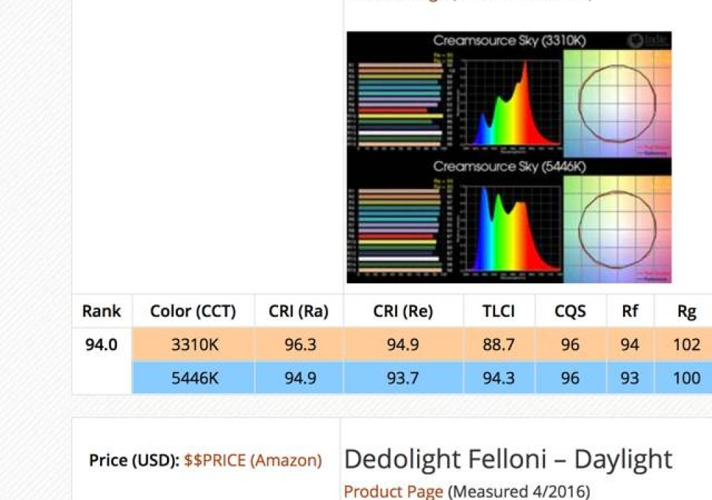 ICA's 2016 LED color quality survey 1