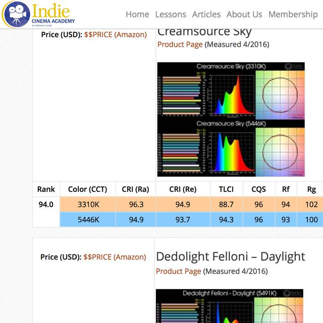 ICA's 2016 LED color quality survey 11