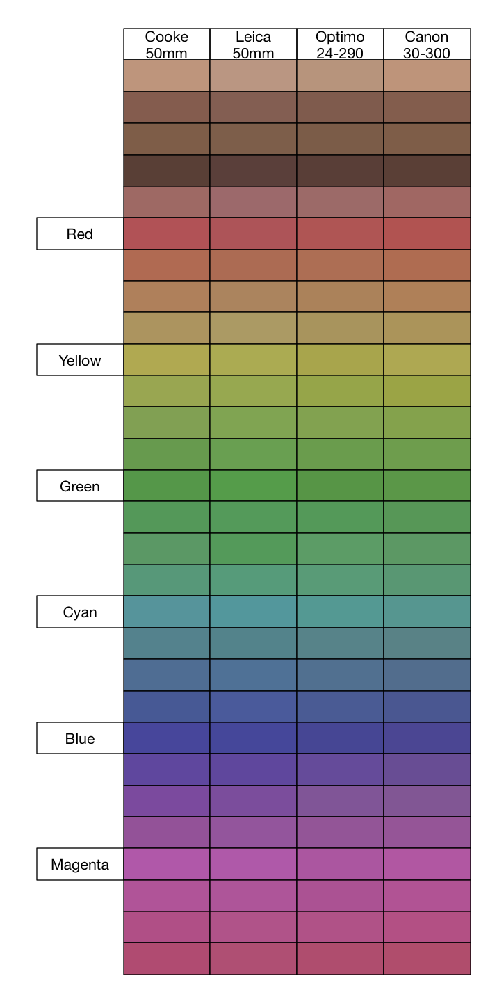 Lens Color Comparison Chart