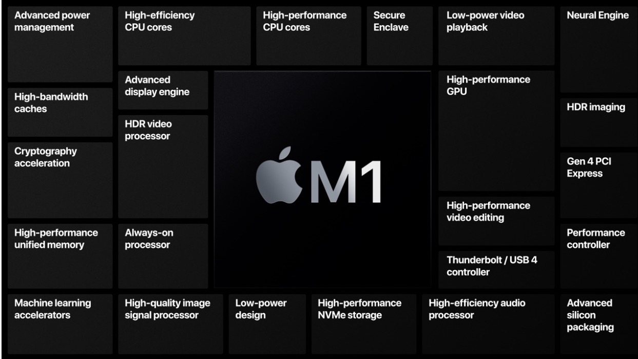 Apple introduces new Macs with Apple Silicon 3