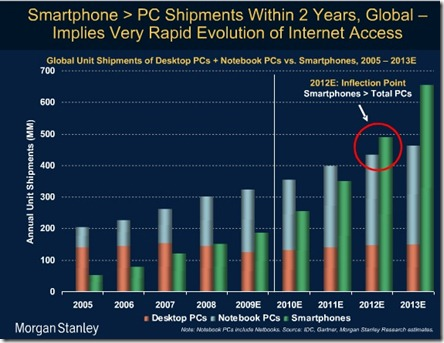 Morgan Stanley Smartphone Growth Chart
