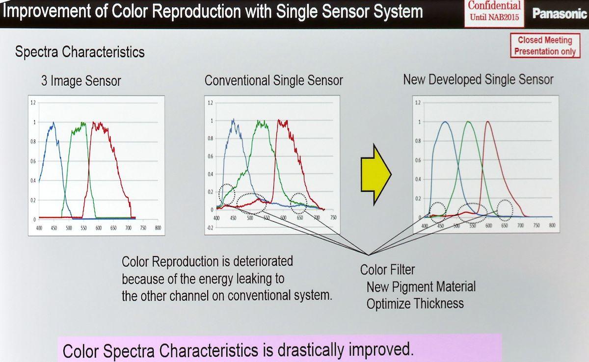 Panasonic color filtration plots