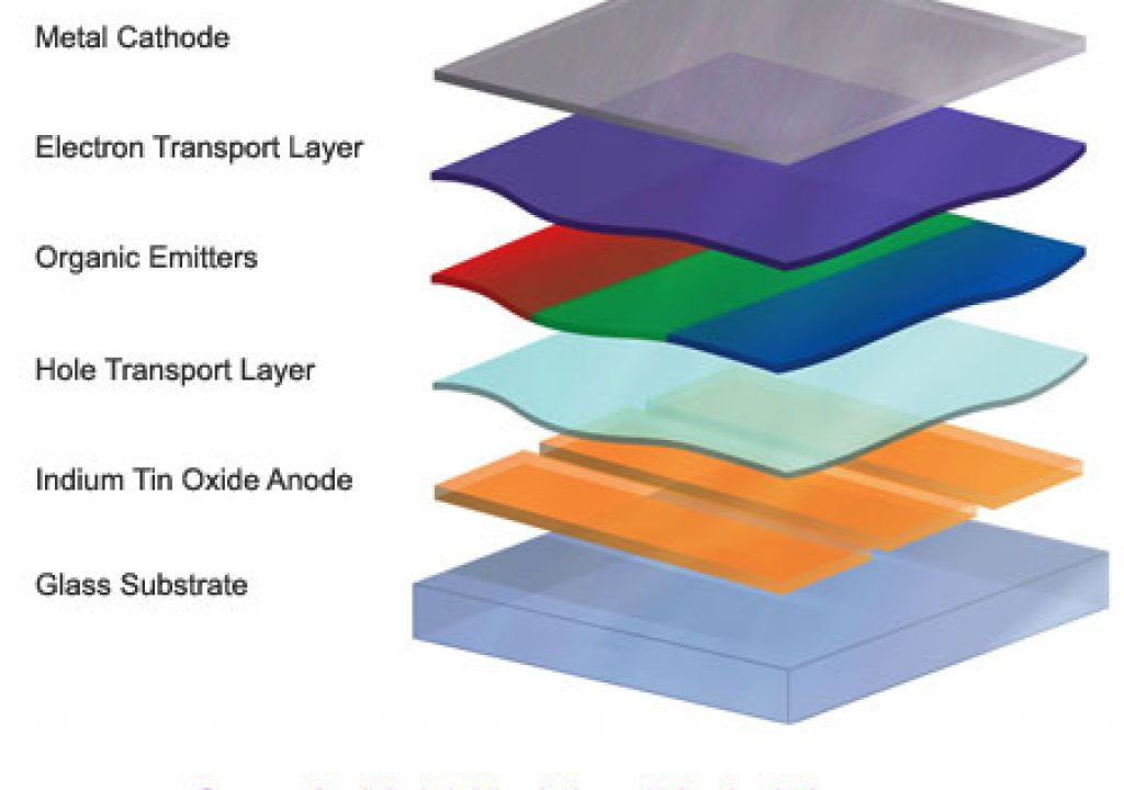 OLED-Layers-Diagram.jpg