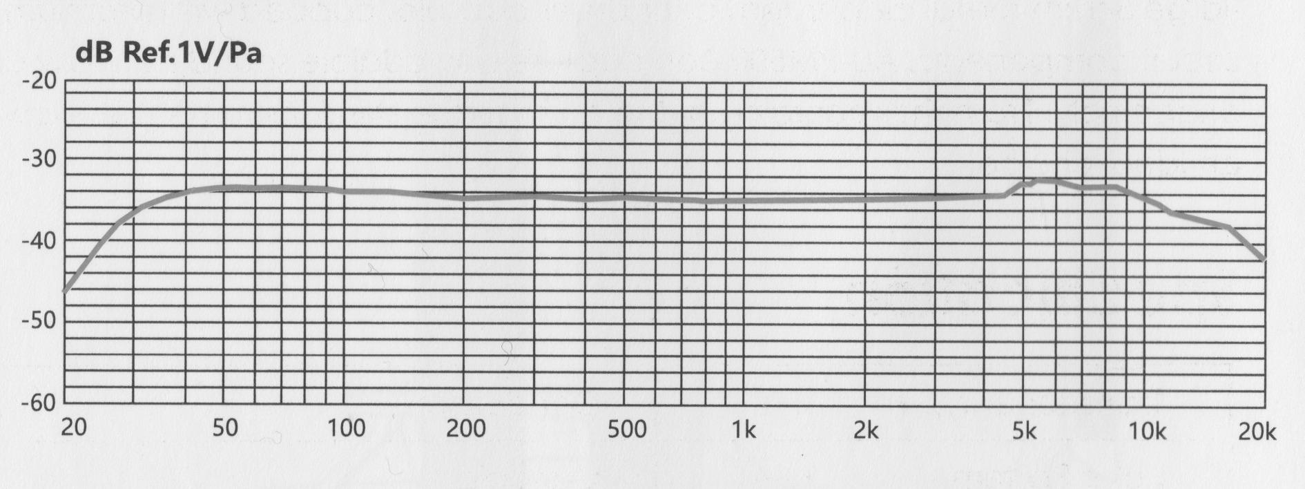 Review: Maono PM500 large-diaphragm condenser studio microphone 21