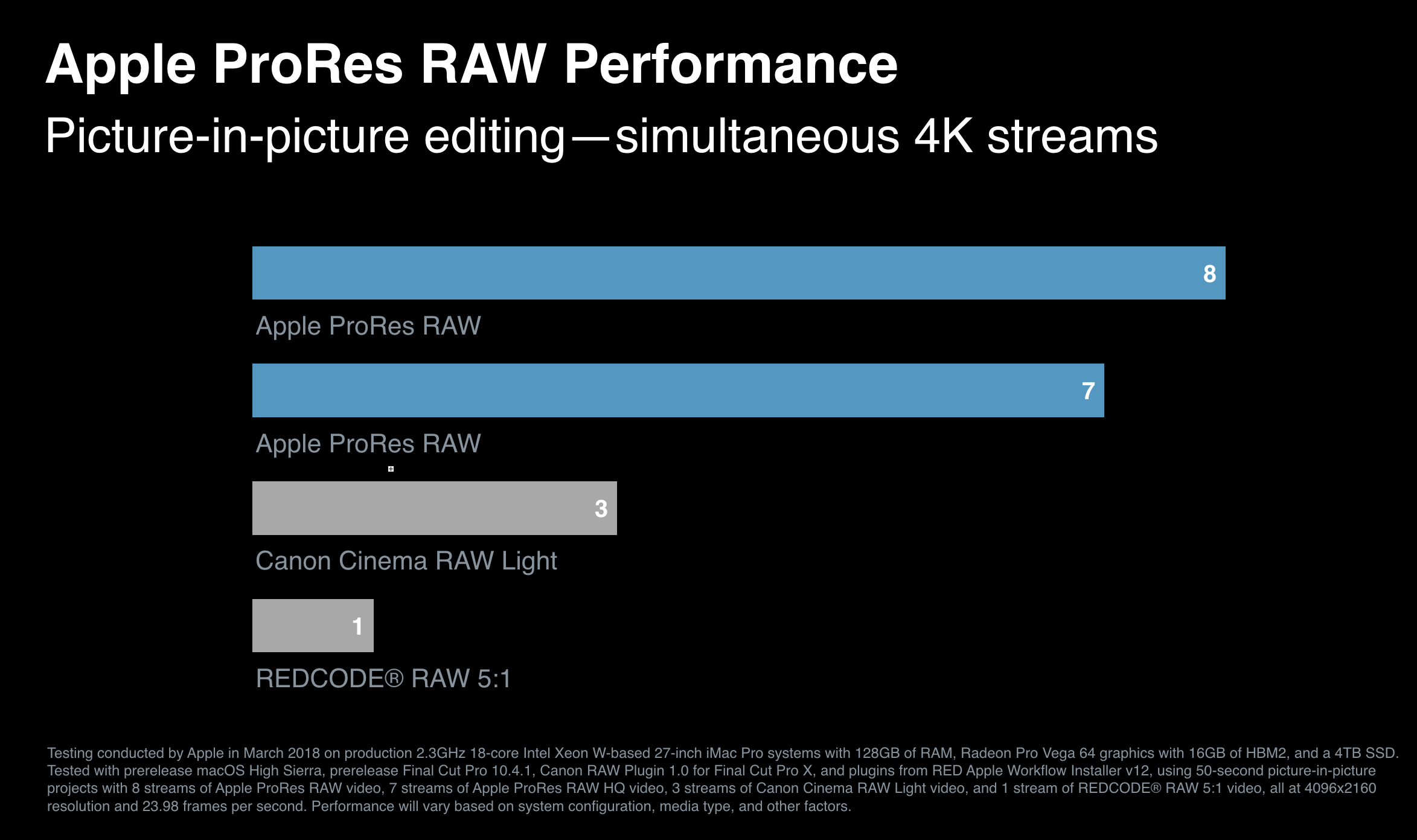 As FCPX turns 7, Apple gives us ProRes Raw, but what's