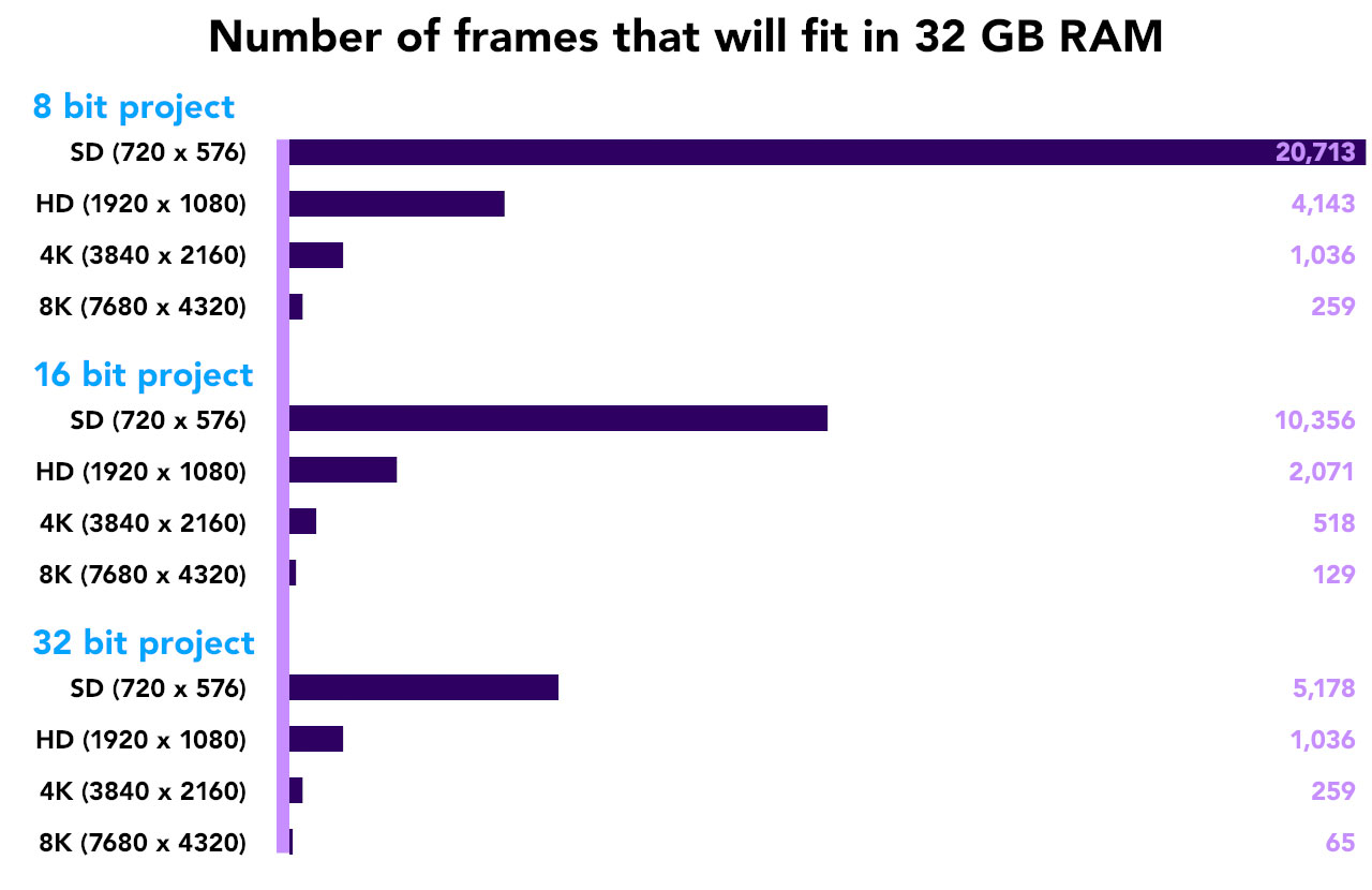 After Effects & Performance. Part3: It's numbers, all the way down 10