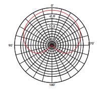 rode-nt-usb-mini-hindenburg-polar-pattern