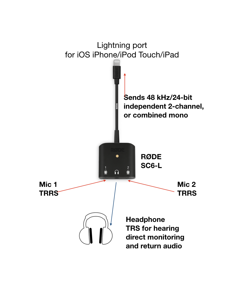 RØDE SC6-L with an XLR microphone (or 2)? Yes, but with important details 3