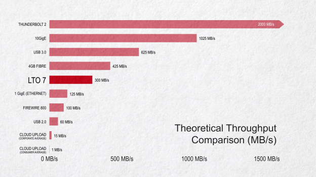 Comparing throughput of LTO-7 vs common connection methods.