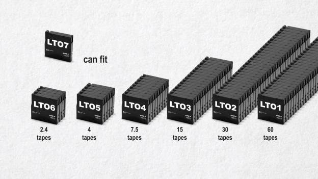 Each generation of LTO tape can hold ~2x that of the previous generation (uncompressed).
