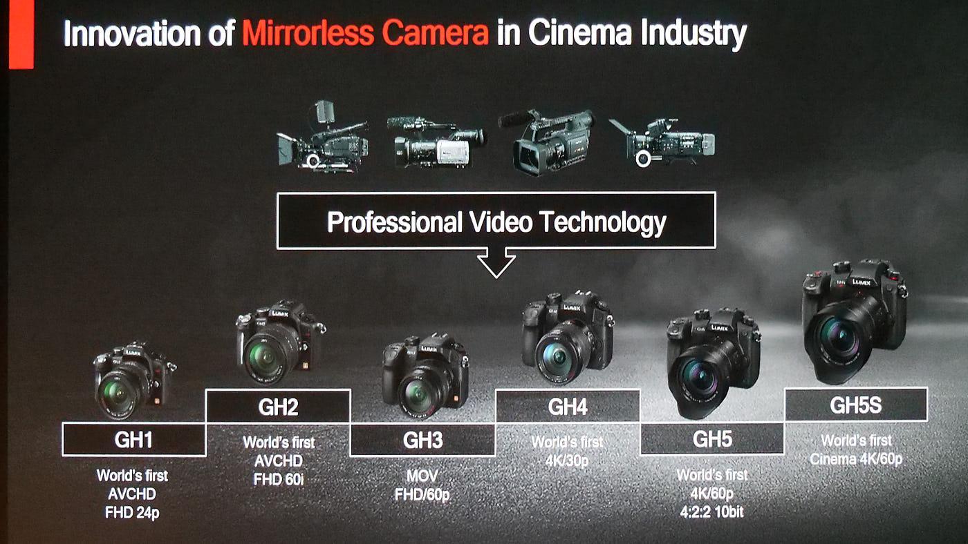 GH-series hybrid mirrorless cameras