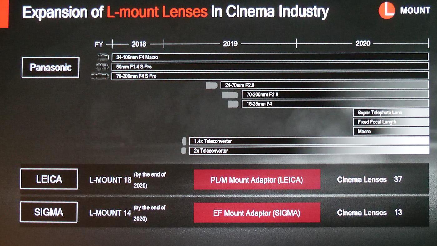 L-mount lens roadmap