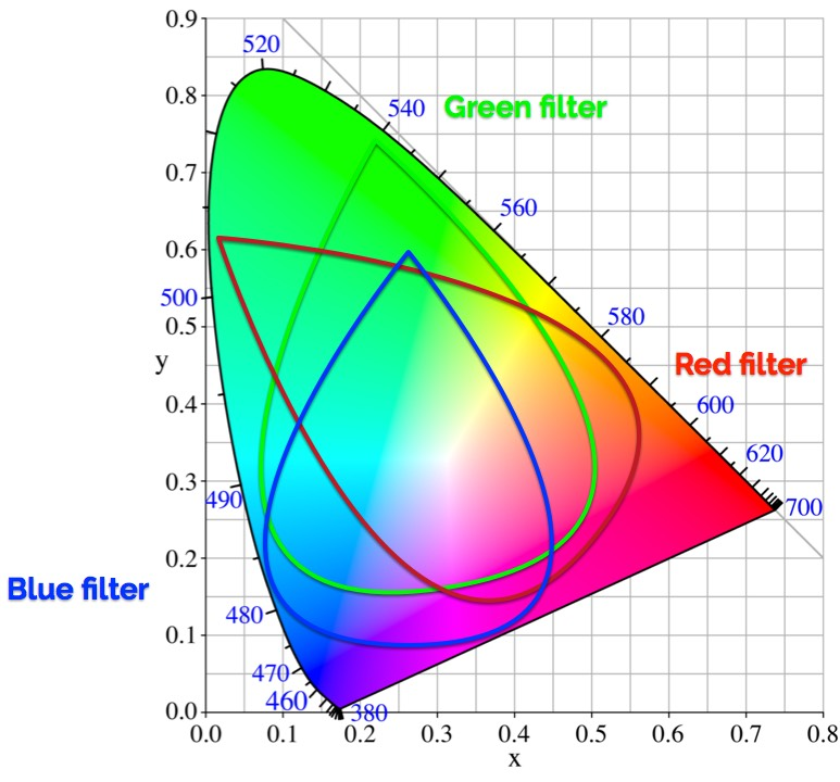 Your camera MAY have a color gamut: further musings on camera color pipelines 3