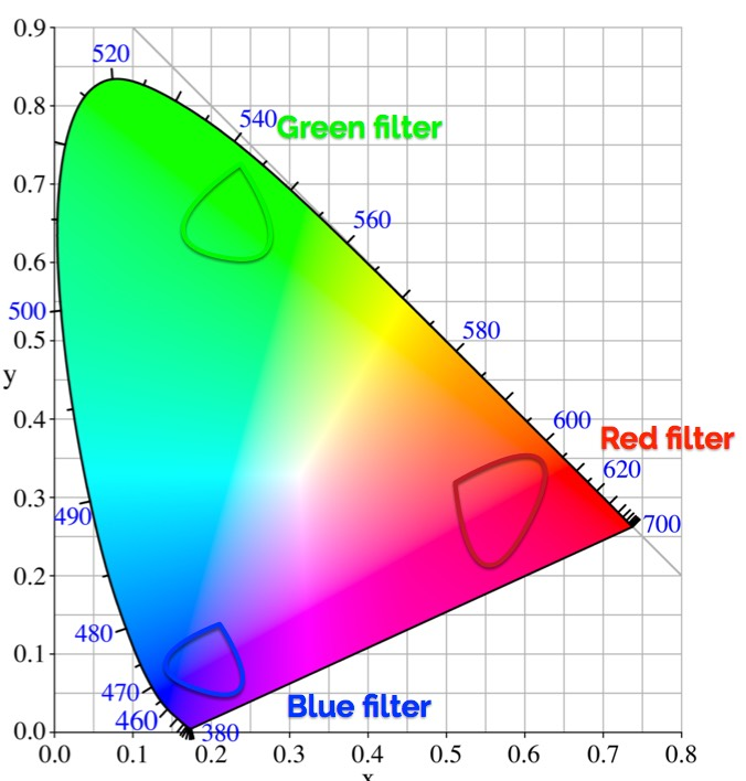 Your camera MAY have a color gamut: further musings on camera color pipelines 4
