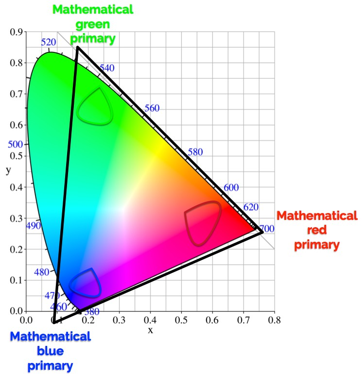 Your camera MAY have a color gamut: further musings on camera color pipelines 5