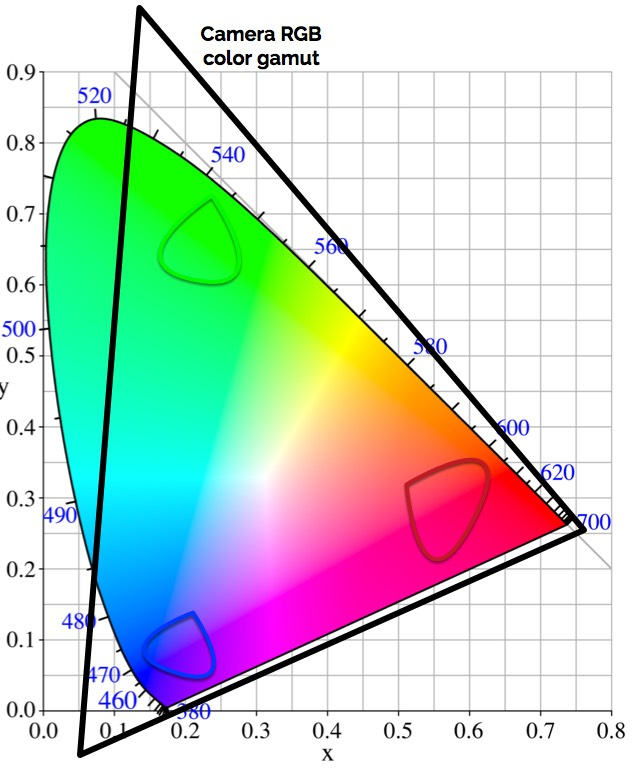 Your camera MAY have a color gamut: further musings on camera color pipelines 6